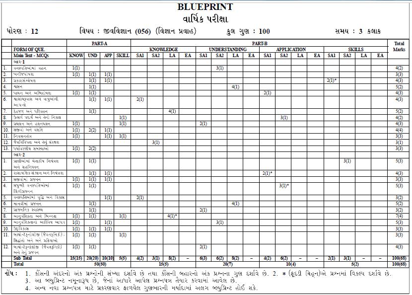 2nd PUC Blueprint 2021 Second PUC Exam Pattern 2021 Kar 12th Exam Marks Details 2021