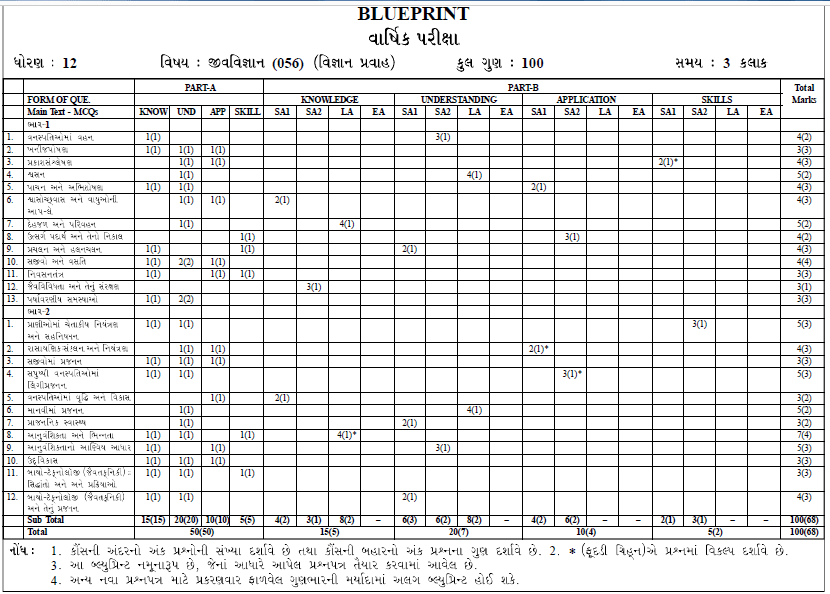 JAC Board 12th Blueprint 2021 JAC Inter Exam Pattern 2021
