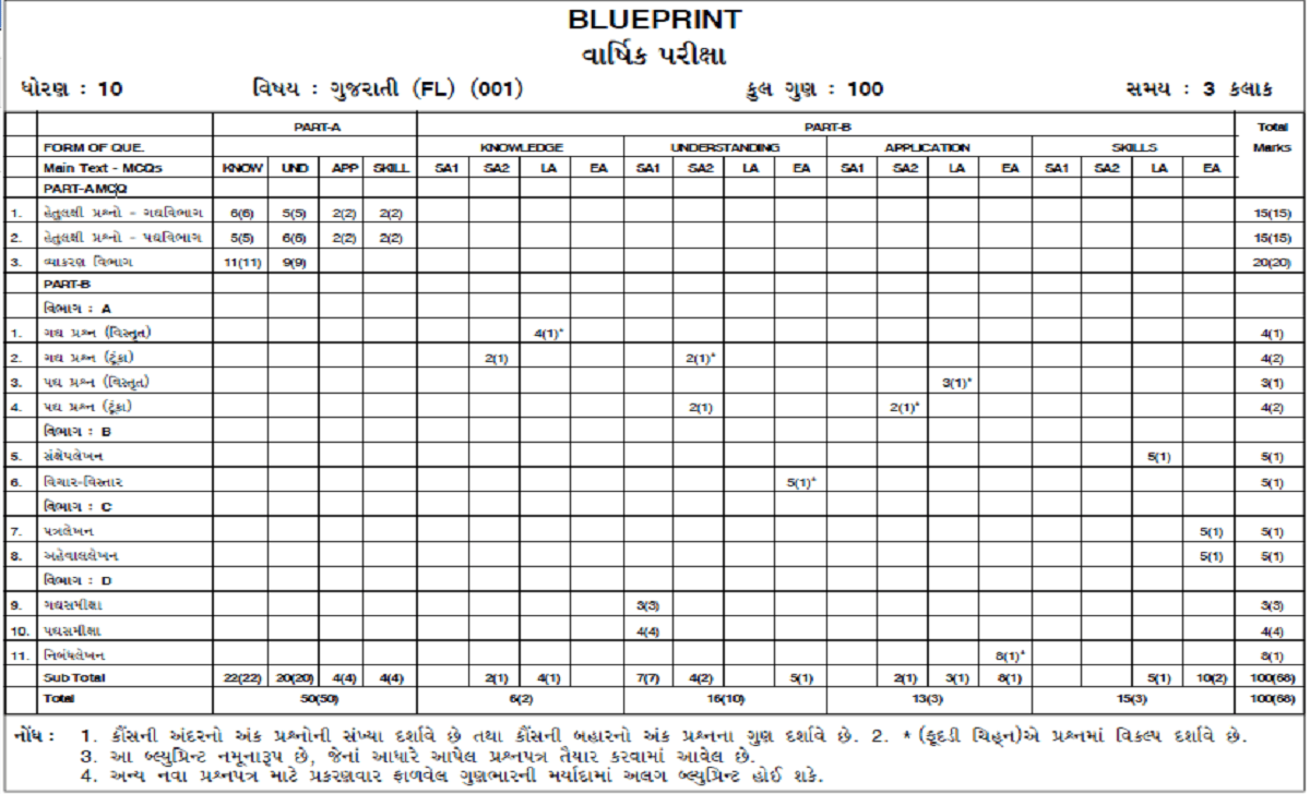 Gujarat Board SSC Blueprint 2021 GSEB 10th Exam Pattern 2021
