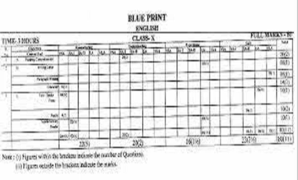 JAC 10th Blueprint 2021 JAC Matric Question Paper 2021 JAC 10th Exam Pattern 2021
