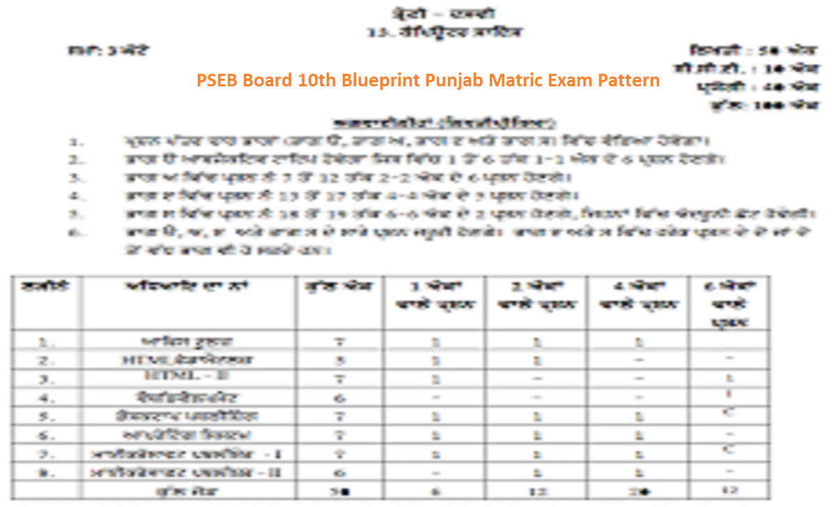 PSEB Board 10th Blueprint 2021 Punjab Matric Exam Pattern 2021