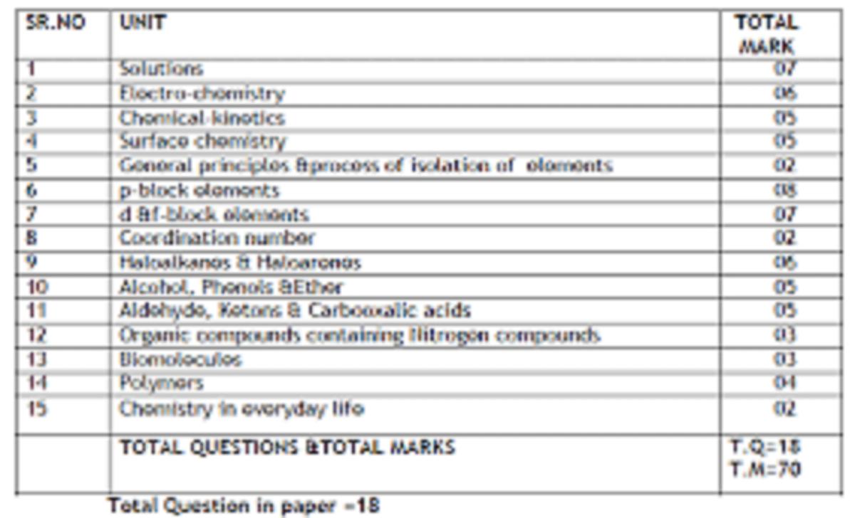 Punjab Board 12th Blueprint 2021 PSEB 12th Exam Pattern 2021