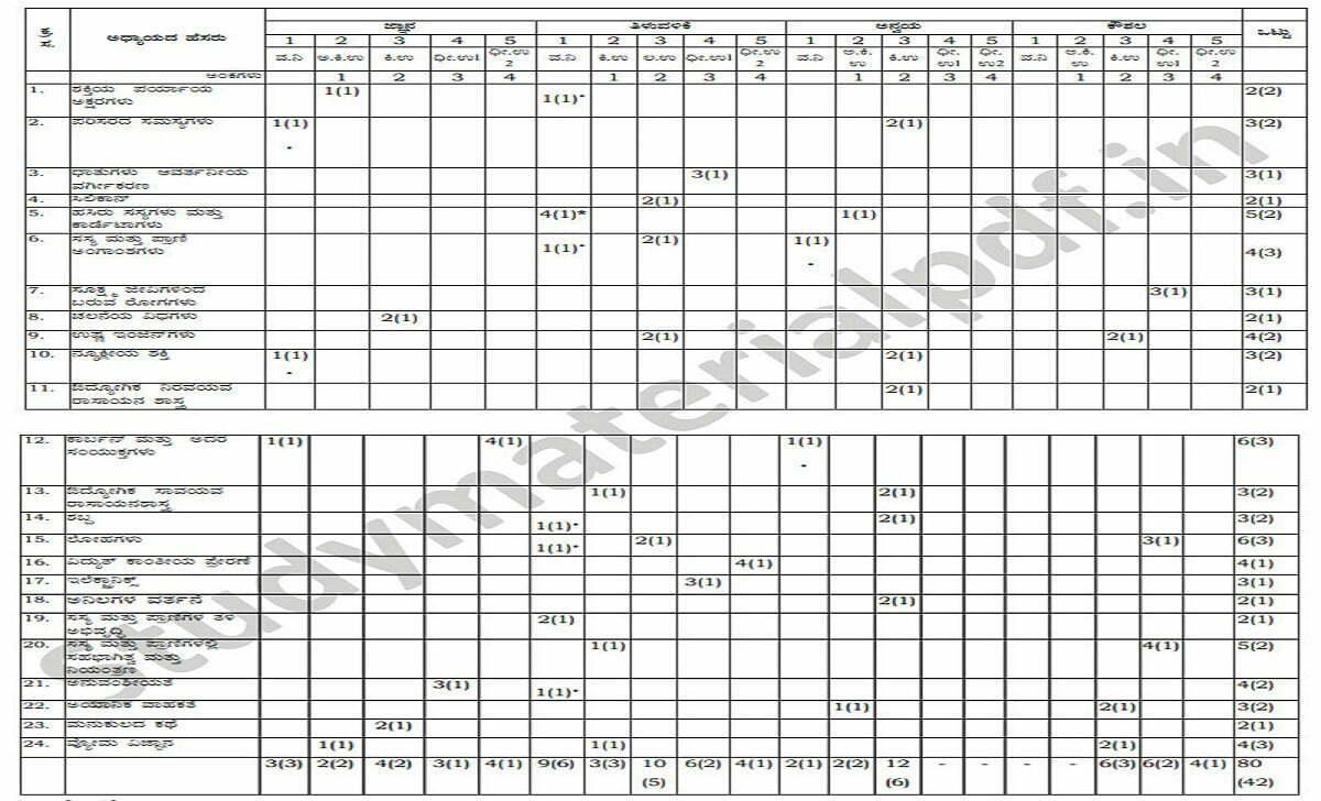 Kerala SSLC Blueprint 2021 Kerala 10th Exam Pattern 2021